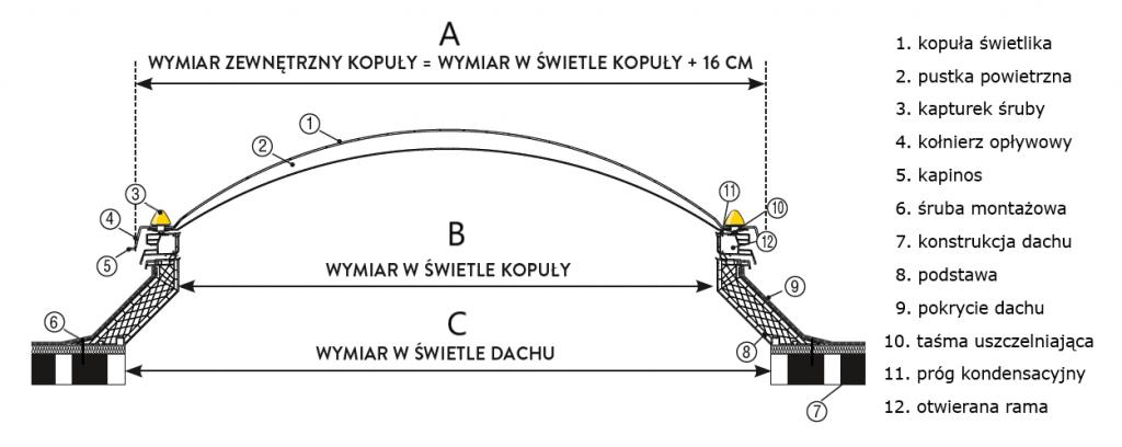 Wymiar zewnętrzny kopuły